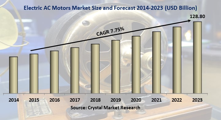 Electric AC motors Market