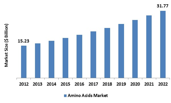 Amino Acids Market