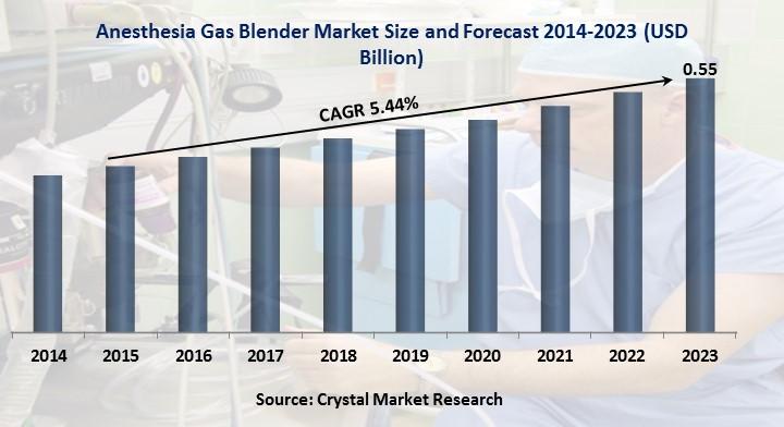 Anesthesia Gas Blender Market