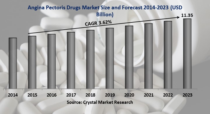 Angina Pectoris Drugs Market