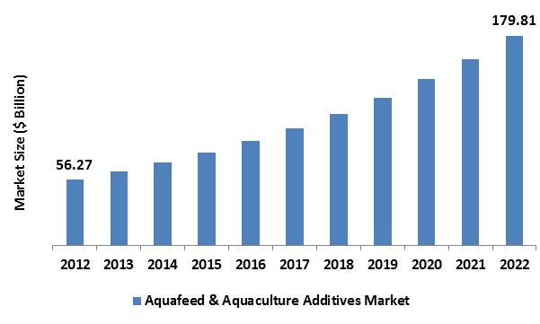 Aquafeed Aquaculture Additives Market