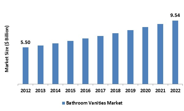 Bathroom Vanities Market