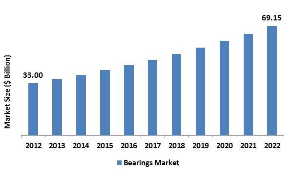 Bearings Market