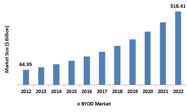 Byod Market