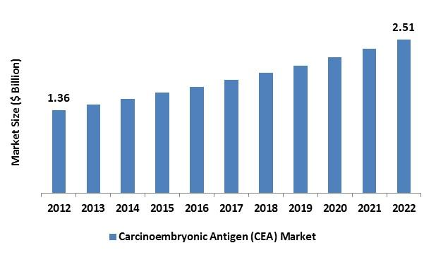 Carcinoembryonic Antigen Cea Market