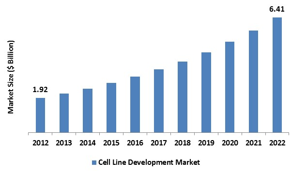 Cell Line Development Market
