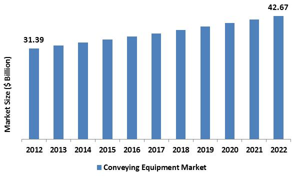 Conveying Equipment Market