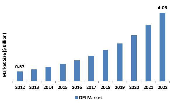 Deep Packet Inspection (DPI) Market