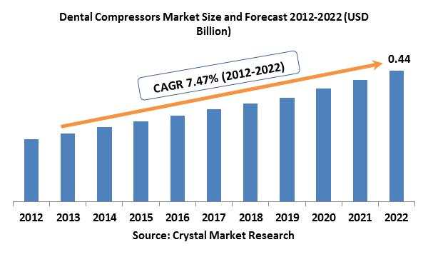 Dental Compressors Market