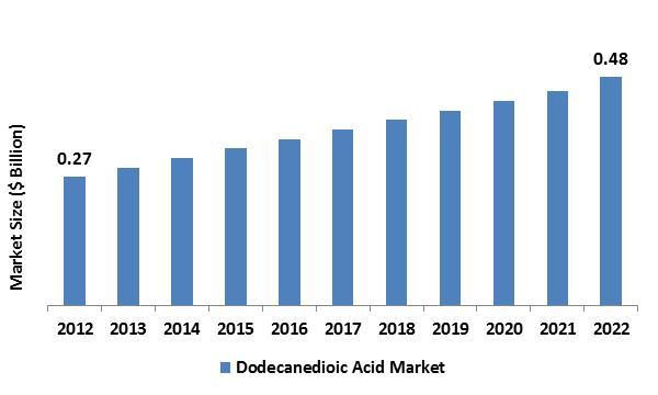 Dodecanedioic Acid (DDDA)  Market