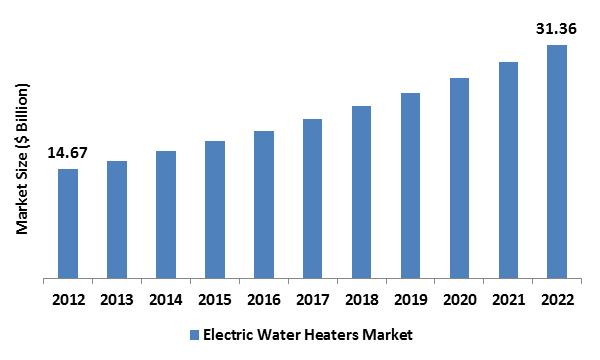 Electric Water Heater Market