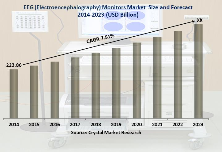 EEG (Electroencephalography) Monitors Market