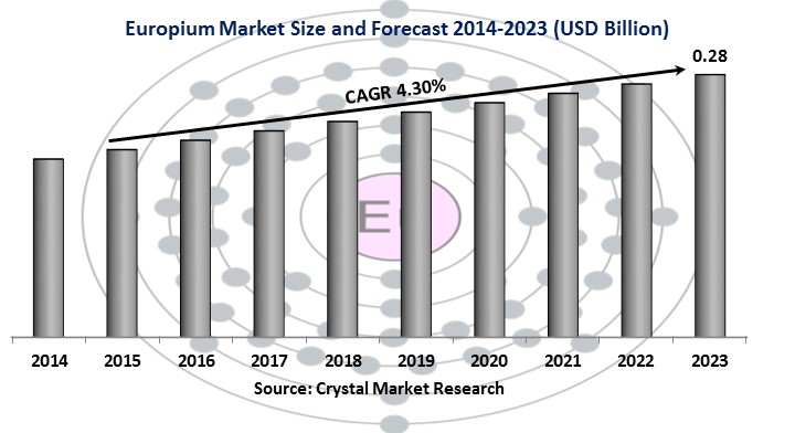 Europium Market