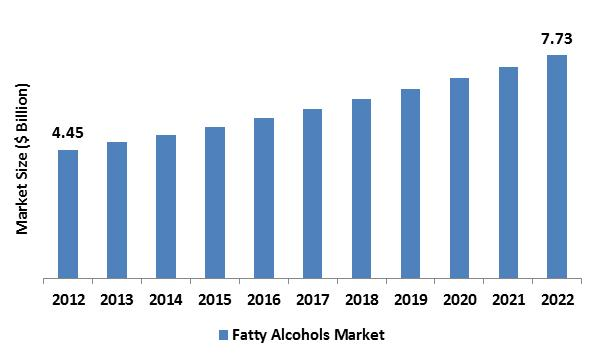 Fatty Alcohols Market