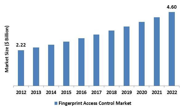 Fingerprint Access Control Market