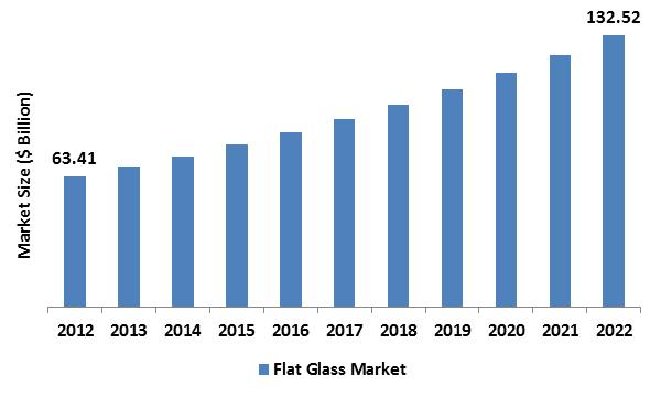 Flat Glass Market