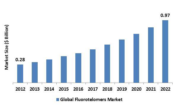 Fluorotelomers Market
