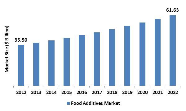 Food Additives Market