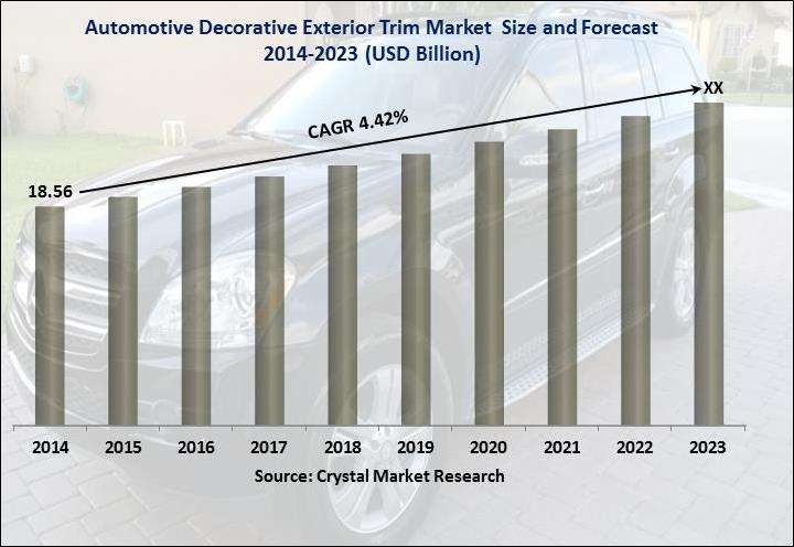 Global Automotive Decorative Exterior Trim Market