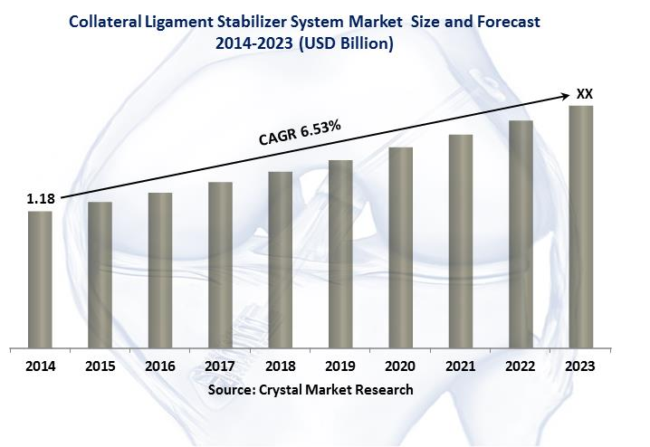 Global Collateral Ligament Stabilizer System Market