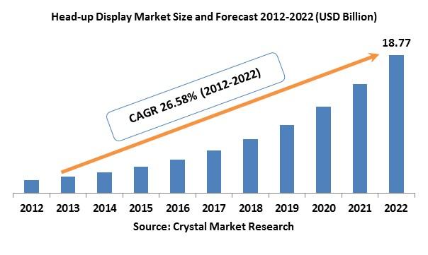 Head Up Display (HUD) Market