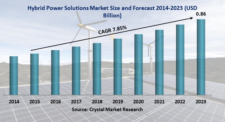 HYBRID POWER SOLUTIONS MARKET