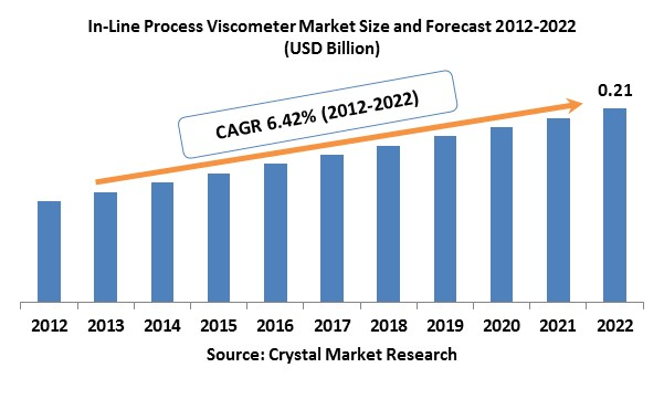 In-Line Process Viscometer (ILPV) Market