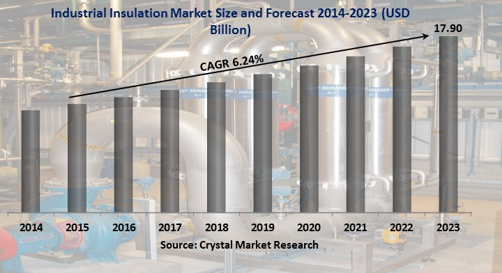 Industrial Insulation Market