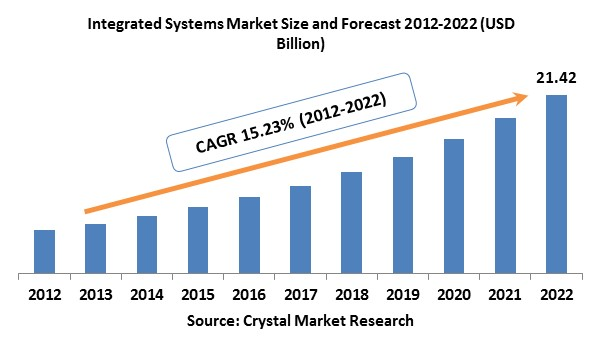 Integrated Systems Market