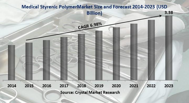 Medical Styrenic Polymer Market