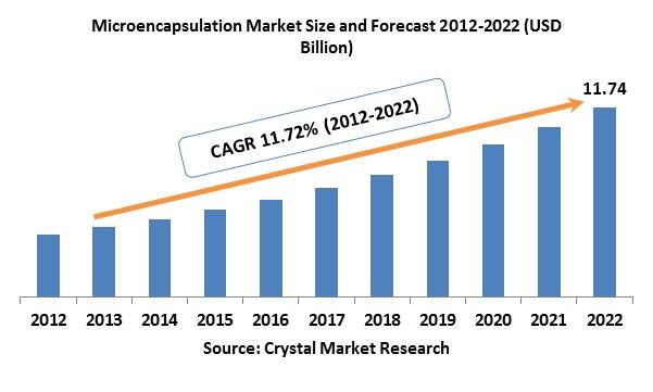 Microencapsulation Market