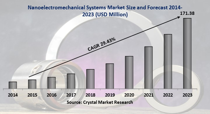 Nanoelectromechanical Systems Market