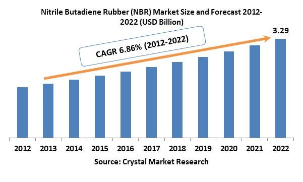 Nitrile Butadiene Rubber (NBR) Market