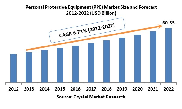 Personal Protective Equipment Ppe Market
