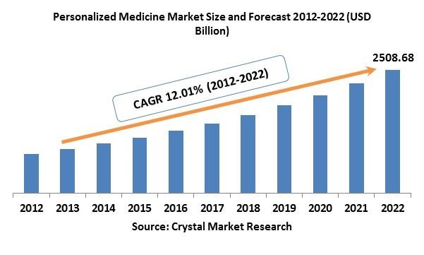 Personalized Medicine (PM) Market