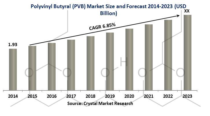 Polyvinyl Butyral Market