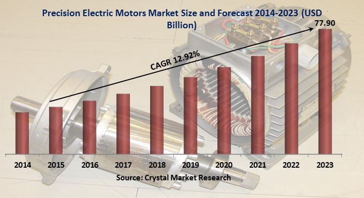 Precision Electric Motors Market