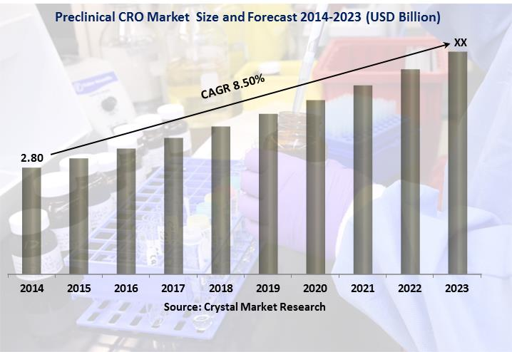 Preclinical CRO Market