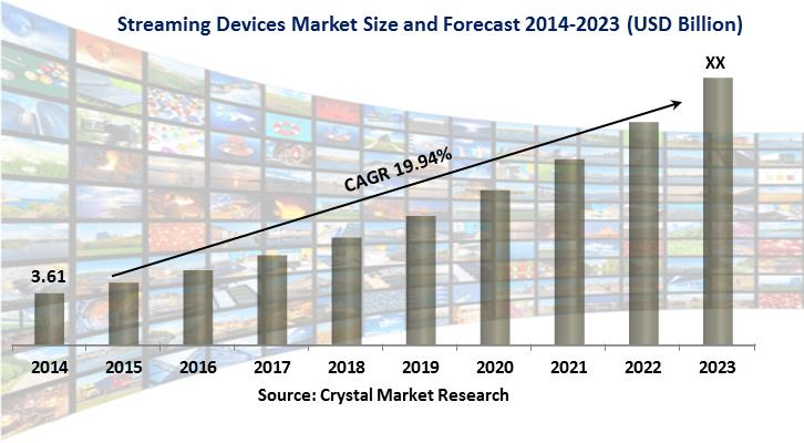 Streaming Devices Market