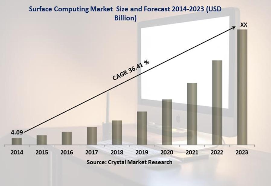 l Surface Computing Market