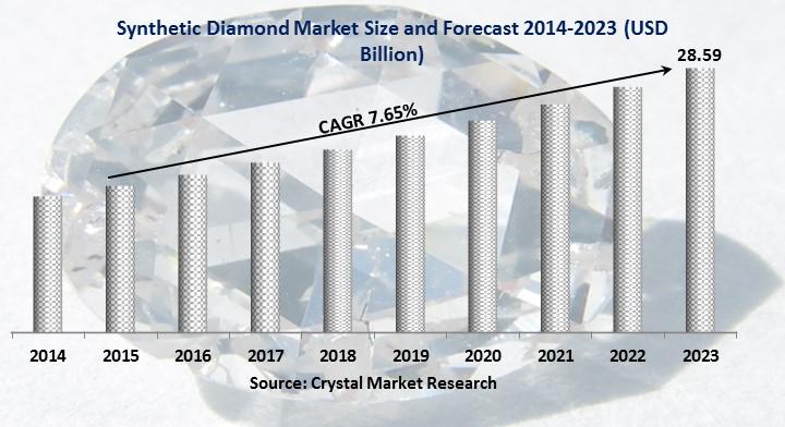 Synthetic Diamond Market