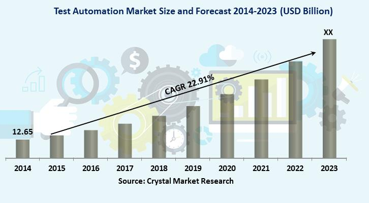 Test Automation Market