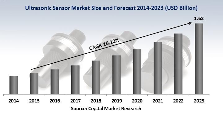 Ultrasonic Sensors Market