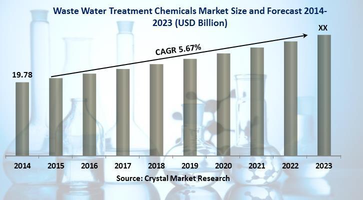 Wastewater Treatment Chemicals Market