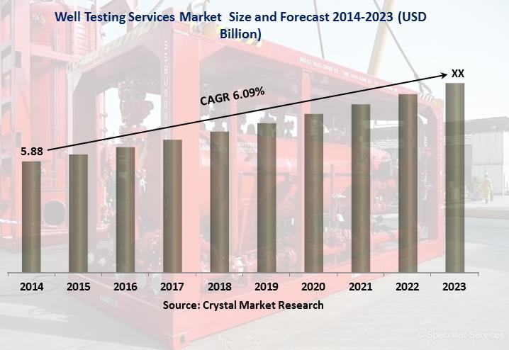 Well Testing Services Market