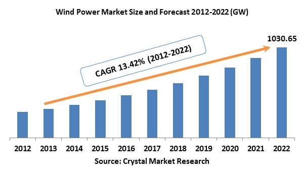 Wind Power Market